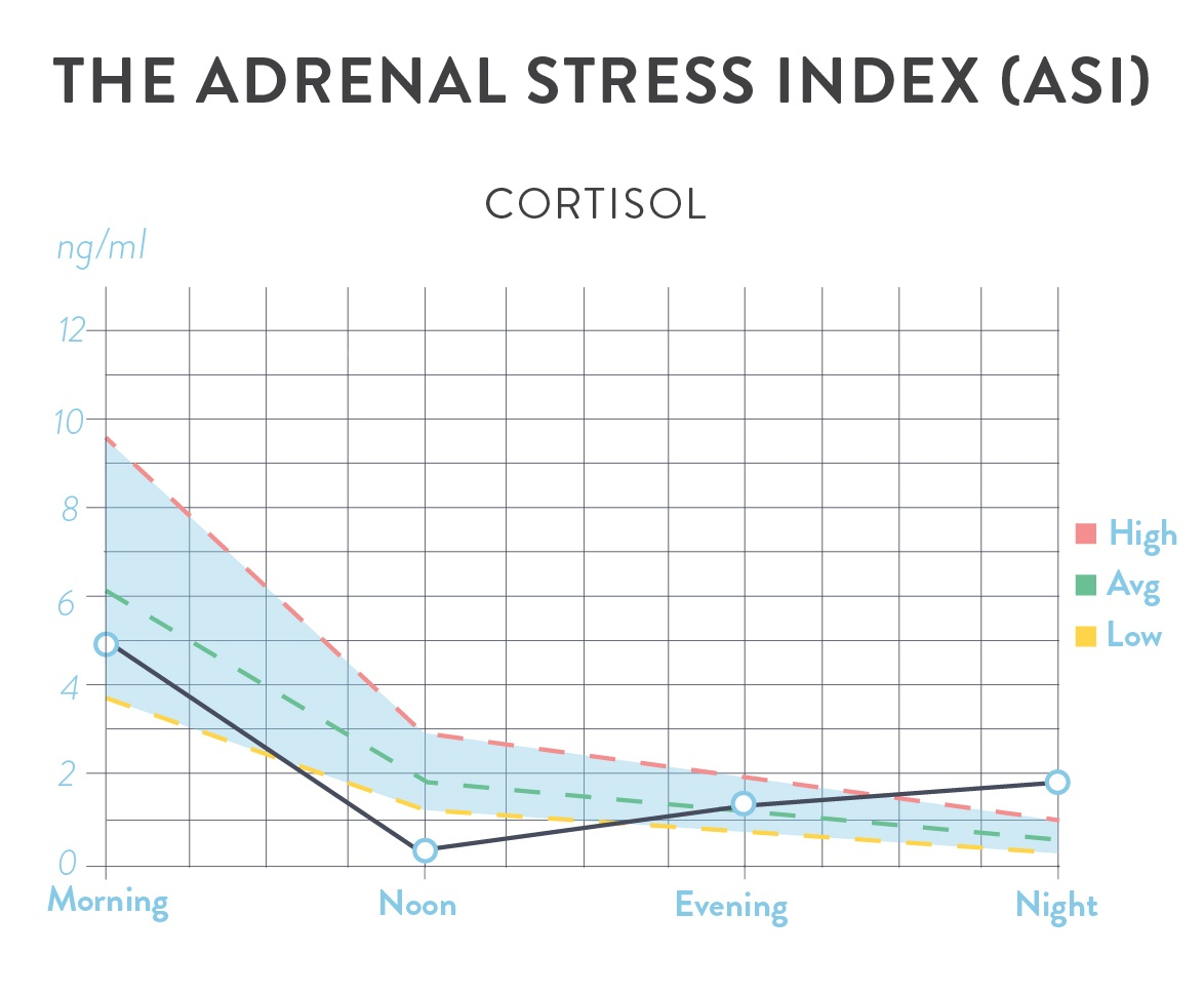 The Adernal Stress Index